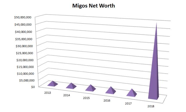 Migos Net Worth 2018