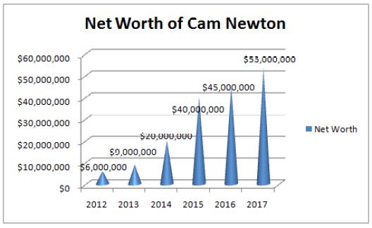 Cam Newton Net Worth