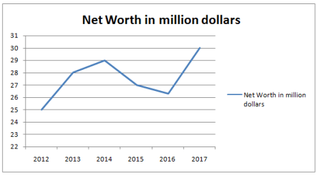 Russell Wilson Net worth