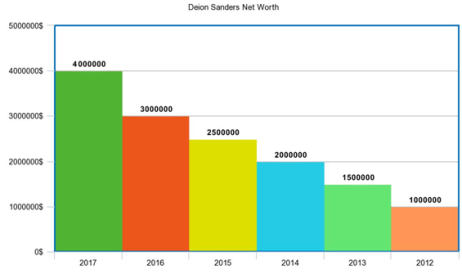 Deion Sanders Net Worth