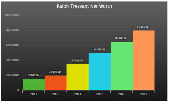 Ralph Tresvant Net Worth