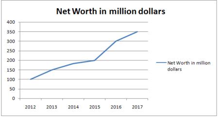 Ryan Seacrest Net Worth