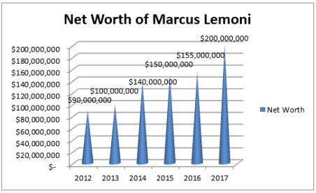 Marcus Lemonis Net Worth
