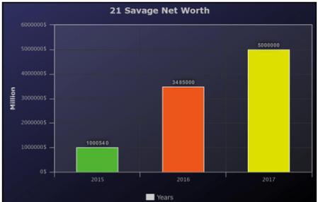 21 Savage Net Worth