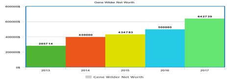 Gene Wilder Net Worth