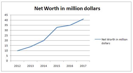 Nicole Threatt Net Worth