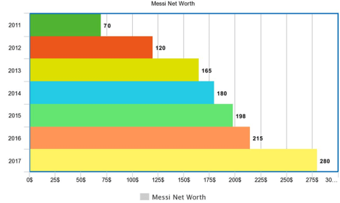 Messi Net Worth
