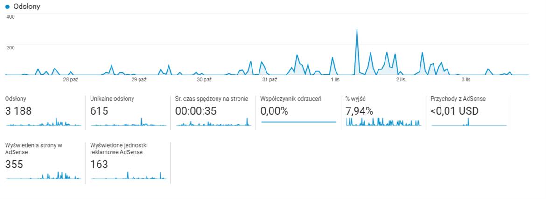 Analiza Google Analytics » Page Analytics