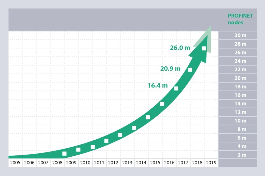 By the end of 2018, a total of 26 million PROFINET devices were working to automate production.