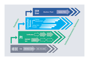 The Path from IEEE-TSN to the Application.