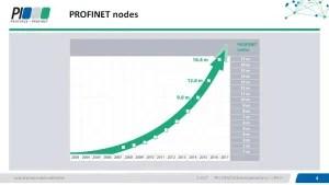 PROFINET Nodes 2016