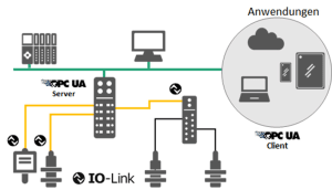 """The Y-Gateway"""" is sending sensor data to PLC and the cloud in parallel."""