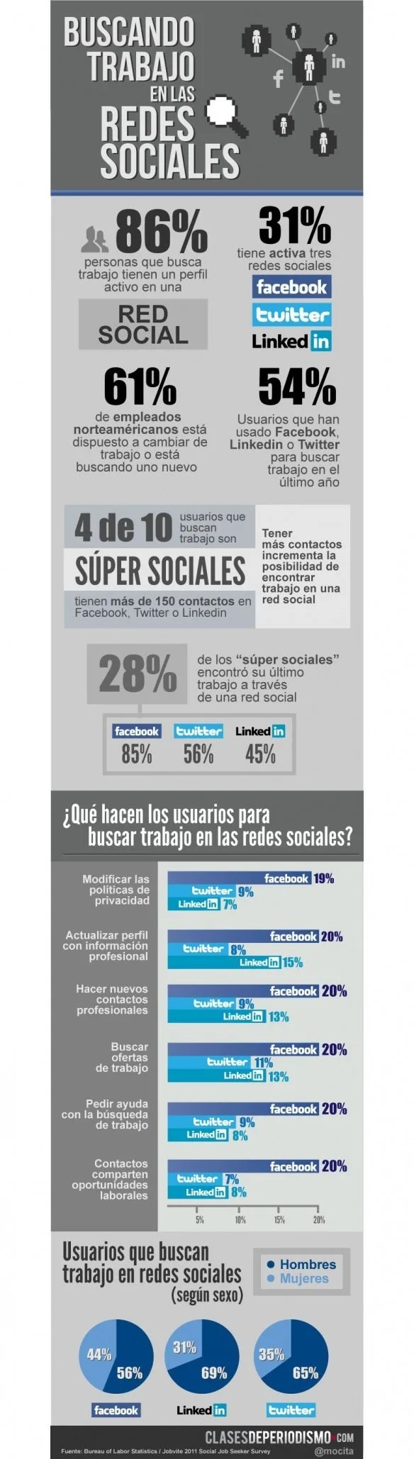 Infografía Búsqueda Trabajo Redes Sociales
