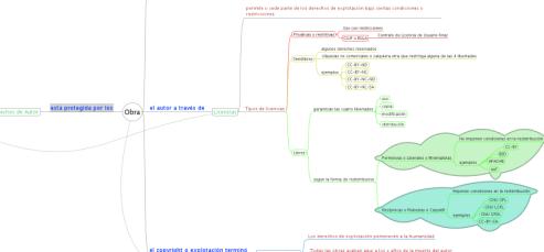 mapa-mental-licenzas-es_0