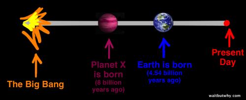Comparație temporală între Planeta X (imaginară) și planeta Pământ
