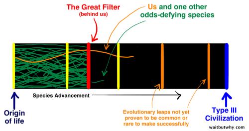 Marele Filtru este în urma noastră, iar noi suntem una dintre cele două specii care ar putea dezvolta o civilizație de tip III
