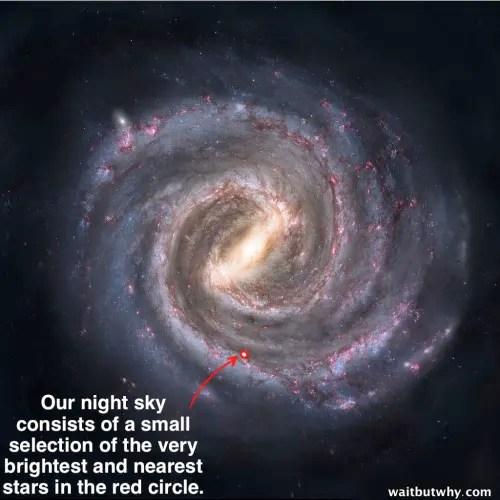 Cartierul nostru din Calea Lactee, cercul acela roșu, maximul cât putem vedea cu ochiul liber și, din el, doar cele mai strălucitoare stele, nu pe toate