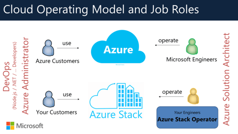 Graphic showing Azure operating model and jobs