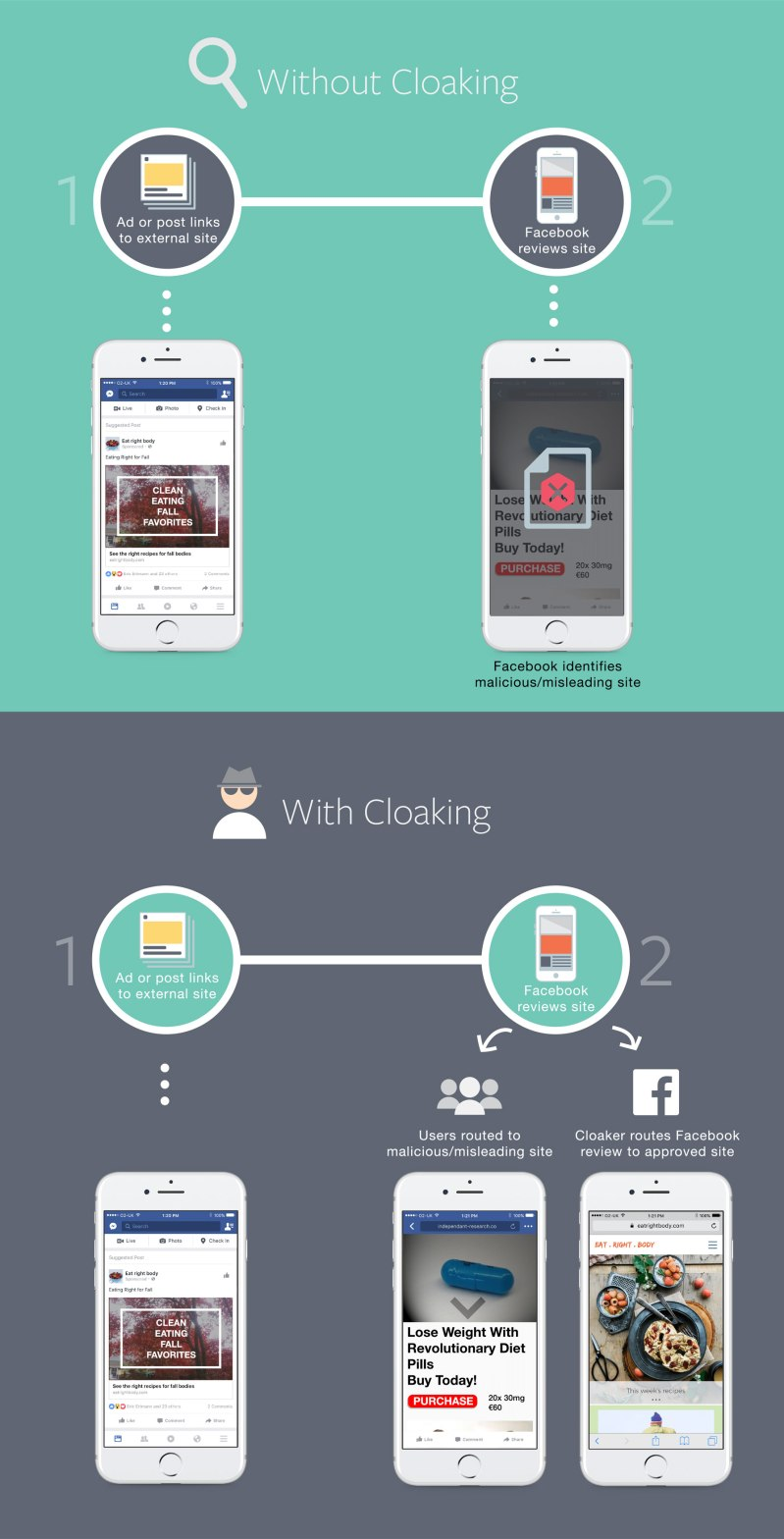 Facebook Cloaking Infographic