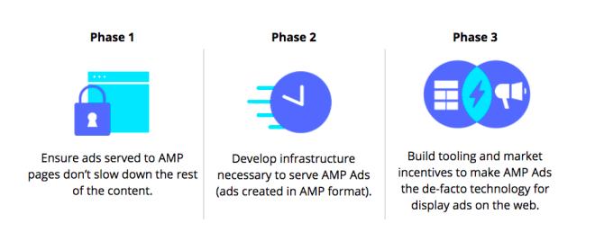 AMP Ad Format Plan Chart