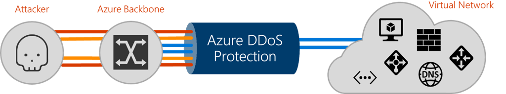 Azure DDoS Protection protects publicly accessible resources in a Virtual Network