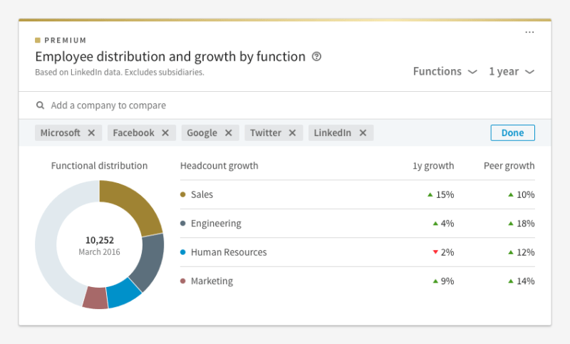 LinkedIn Premium: Employee distribution and headcount growth by function