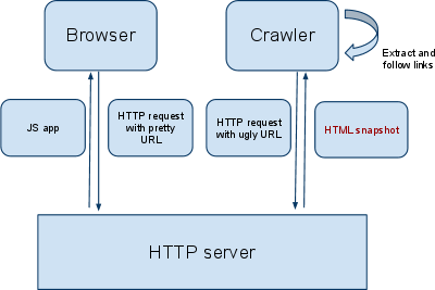 Googlebot AJAX-crawling Diagram