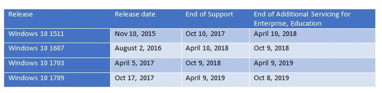 windows 10 releases support chart
