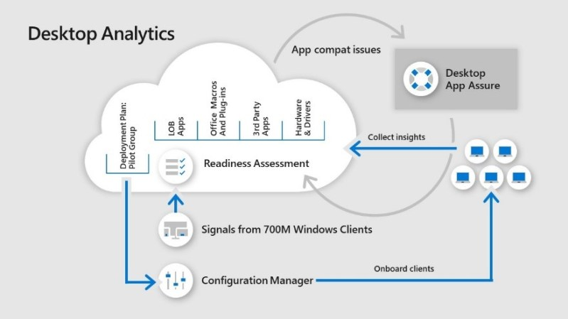Desktop Analytics in Microsoft 365