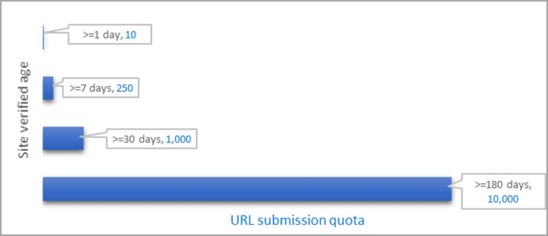 Bing Webmaster Tools Adaptive URL Submission Quota