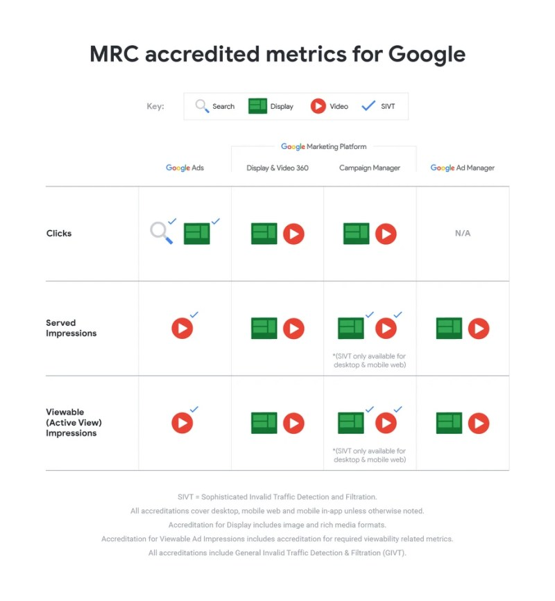 MRC Accredited Metrics for Google