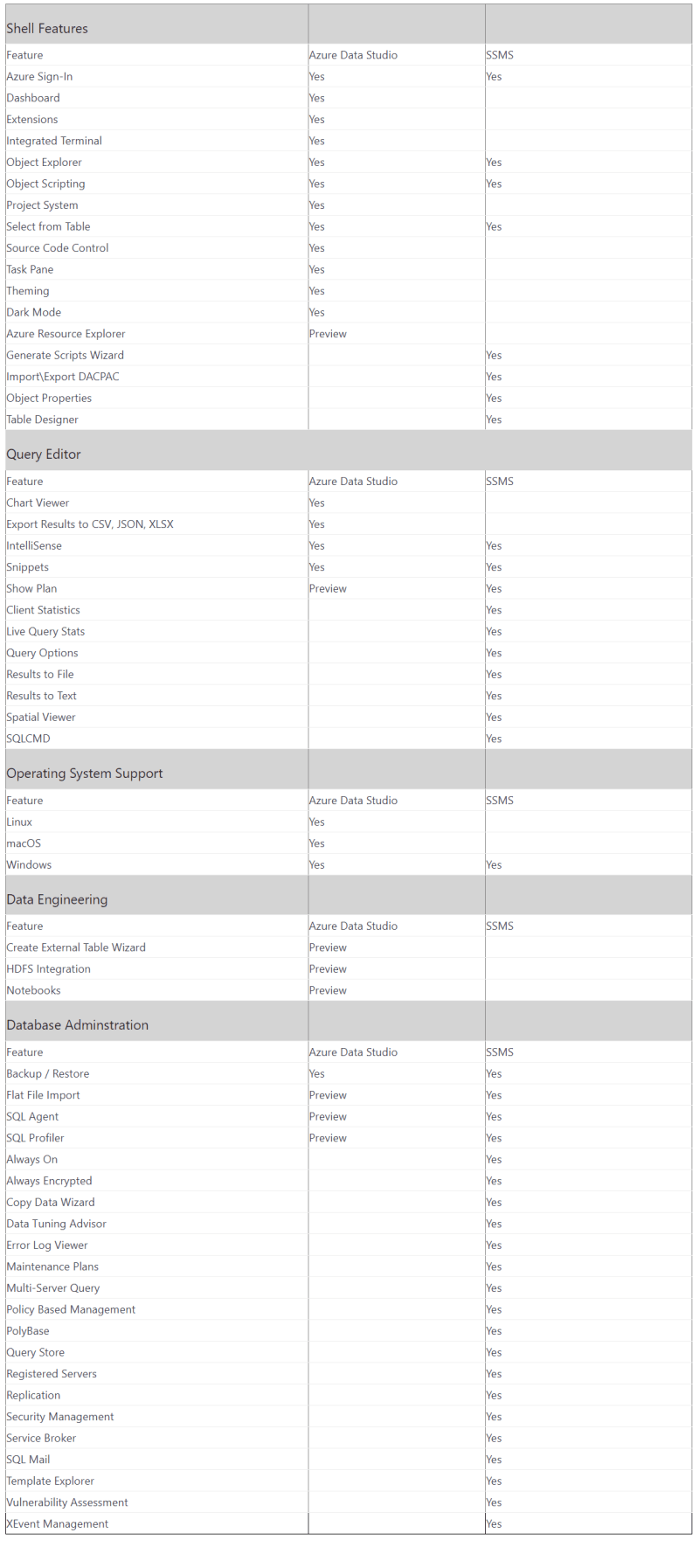 azure data studio vs sql server management studio feature comparision