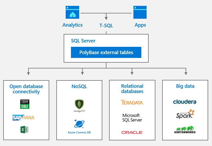 data sources that can be integrated by polybase in sql server 2019