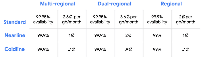 New Pricing chart of Google Cloud Storage