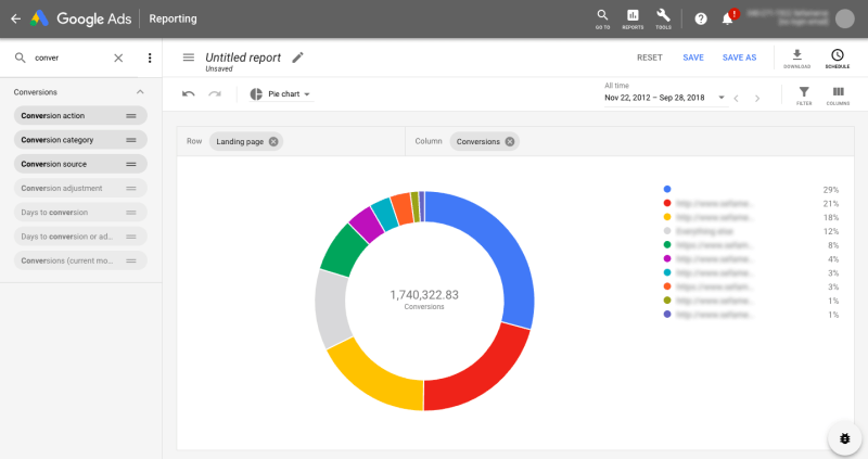 Google Ads Report Editor performance illustration using a pie chart