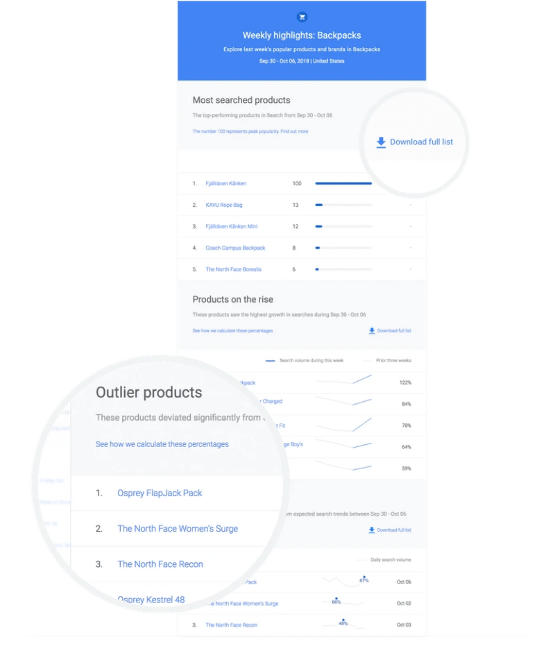 Weekly highlights report in Google Shopping Insights Tool