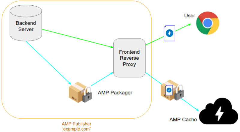 Google AMP Packager Diagram