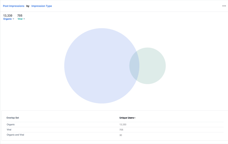 Advanced analytics for Facebook Pages