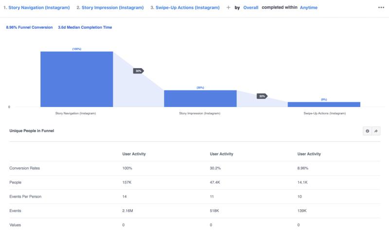 Instagram account analytics in facebook analytics