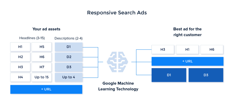 Google Responsive Search Ads Diagram