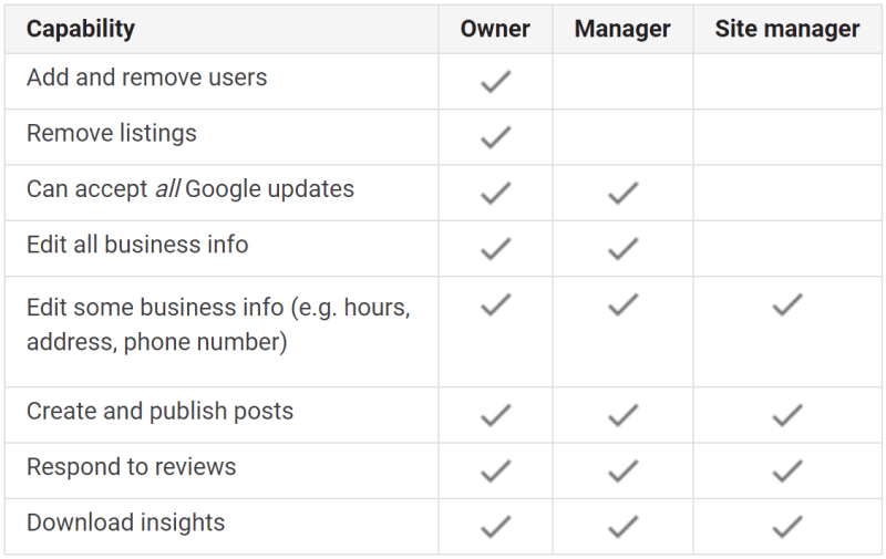 Google My Business Users Permission Chart