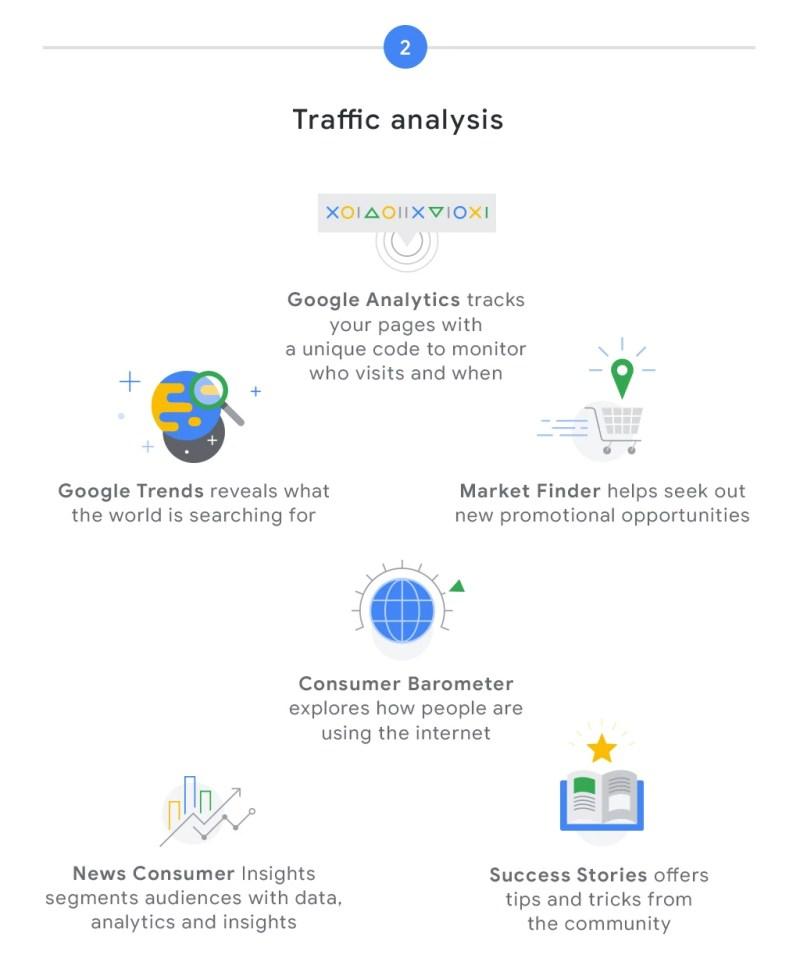 Google AdSense Infographic Traffic Analysis