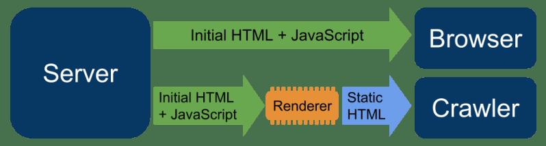 Dynamic Rendering Diagram