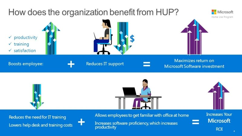 Organization Benefits of Microsoft Office Home Use Program (HUP)