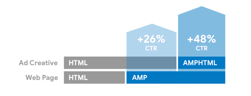 Volkswage display ads performance metrics when combining AMP pages with AMPHTML ads