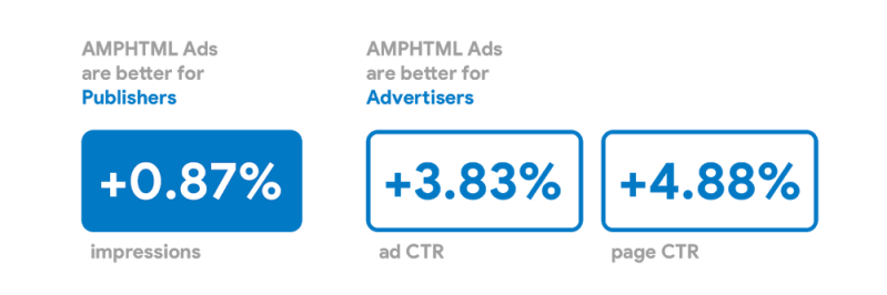 AMPHTML ad translates into higher publisher revenue and better advertiser ROI