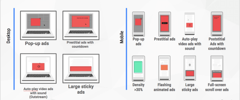 Better Ads Standards consists of 12 ad experiences that research found to be particularly annoying to users