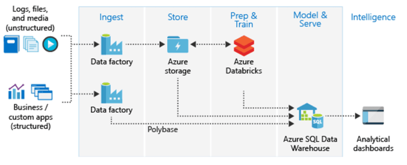 ETL using Azure Databricks
