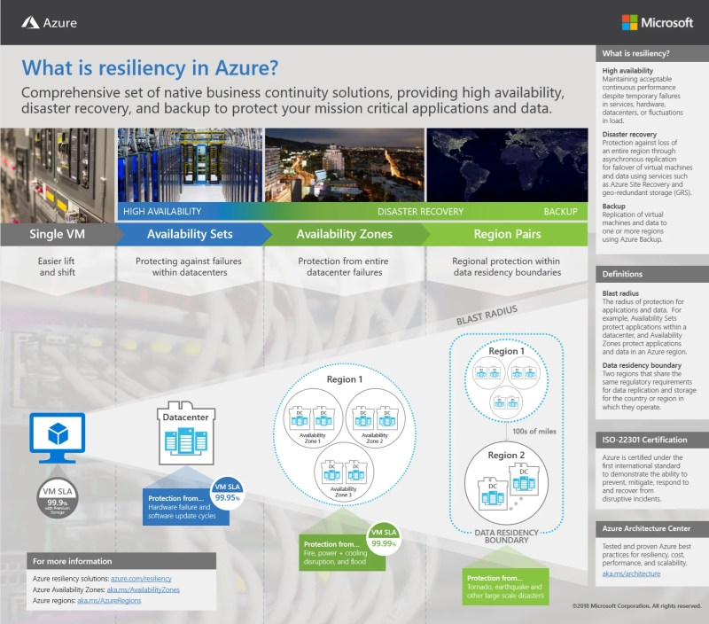 Microsoft Azure Availability Zones