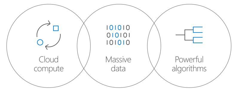 Microsoft Cloud Data Algorithms